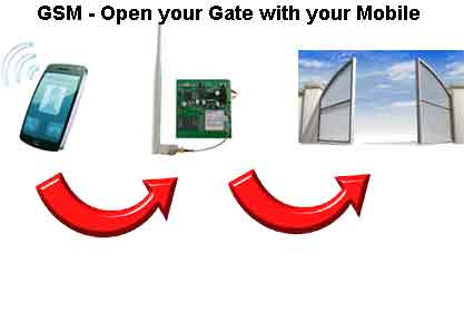Mobile phone to open gate
