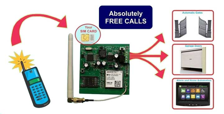 GSM Gate to mobile opener